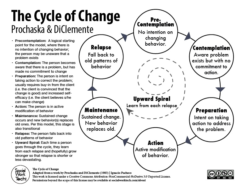 Printables Stages Of Change Worksheet theory stages of change prochaska diclemente social work tech downloadables