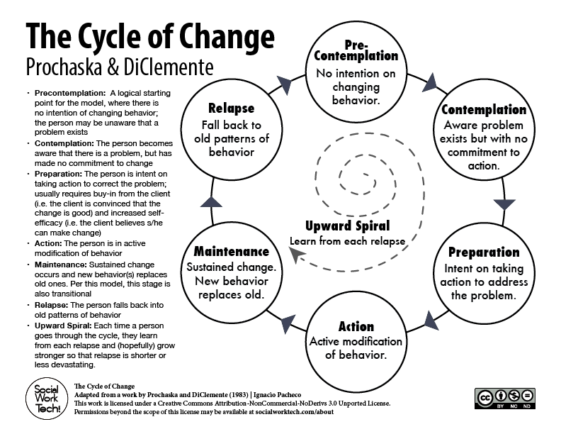 The Stages of Change Prochaska DiClemente Social Work Tech – Stages of Change Worksheet