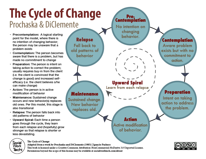 The Stages of Change (Prochaska & DiClemente) – Social Work Tech