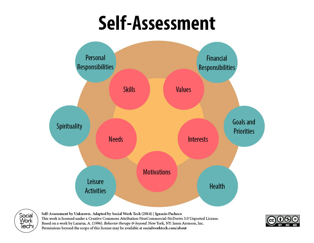 A SelfAssessment Tool for Clients and Social Work Professionals – Self Awareness Worksheets