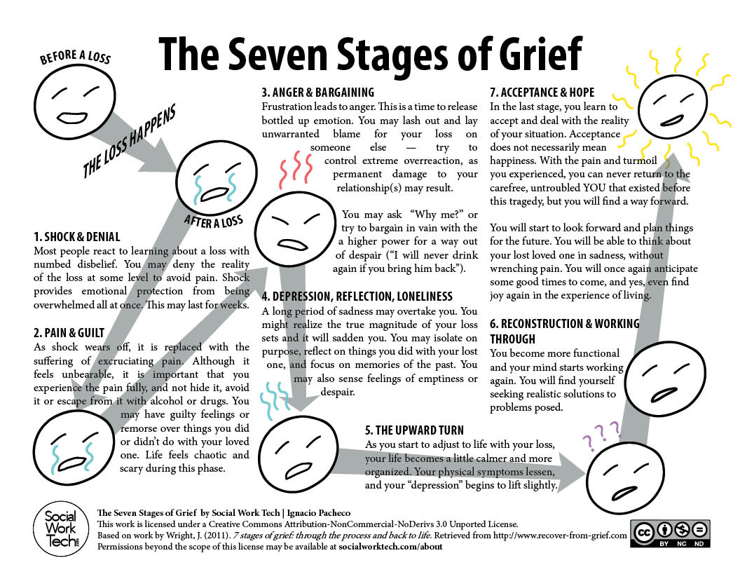 photo regarding Printable Grief Workbook identified as The 7 Amounts of Grief Social Perform Tech