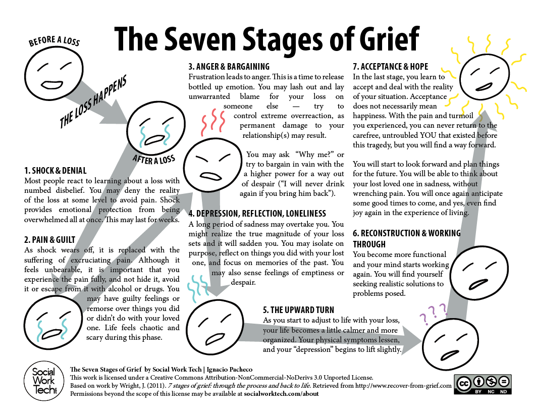 The 5 Stages of Grief & Loss