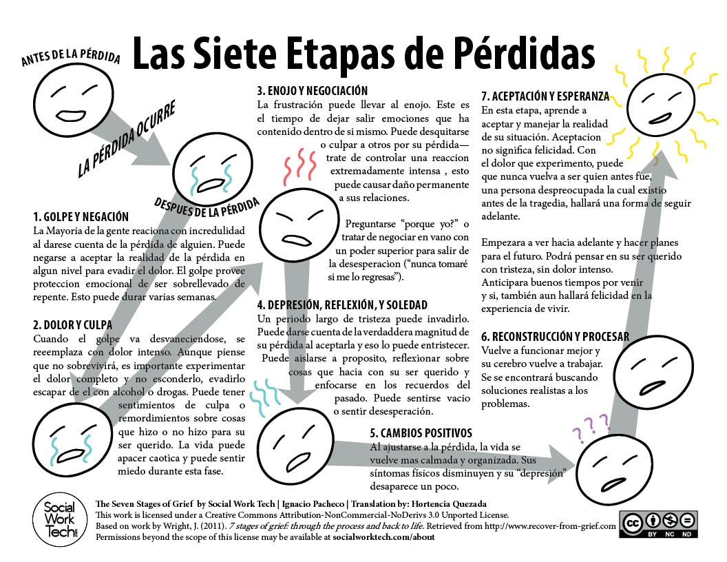 Las Siete Etapas de P rdidas The Seven Stages of Grief – Grief and Loss Worksheets